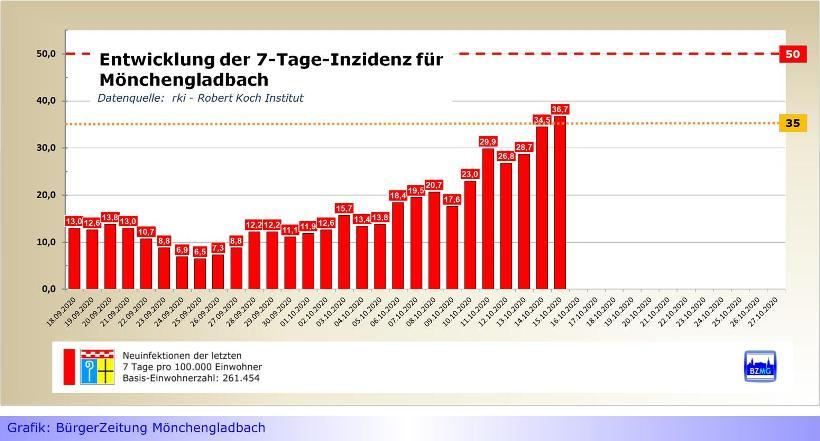 Corona-Wert klettert in Mönchengladbach über kritische Marke von 35