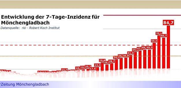 """Inzidenz-Wert in Mönchengladbach nähert sich der Stufe """"dunkelrot"""" • Heute: 84,7 • NRW-Regierung noch ohne Maßnahmenverschärfungen"""
