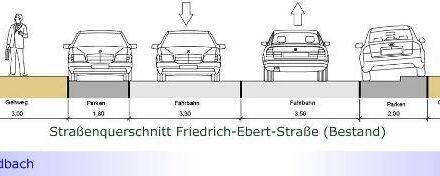 Friedrich-Ebert-Straße demnächst durchgängig mit zwei Fahrrad-Schutzstreifen, mehreren Baumscheiben und weniger Parkflächen • CDU stimmt dagegen • Verwaltung rät von Vorschlägen des ADFC ab