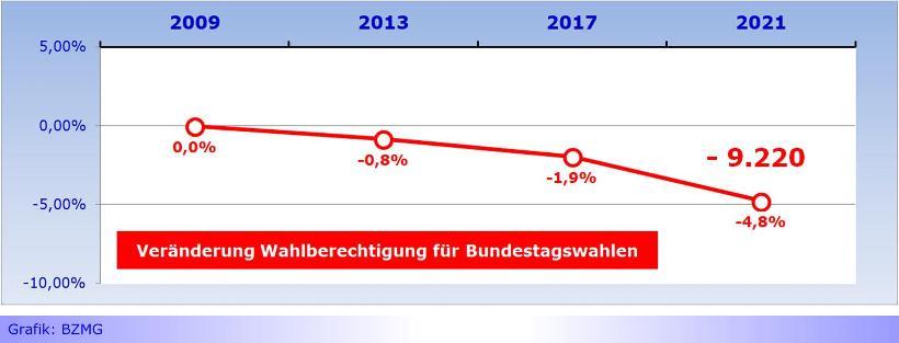 """""""Wachsende Stadt"""" versus 9.220 weniger Wahlberechtigte zum Deutschen Bundestag • """"mg+"""" doch nur eine Fata Morgana?"""